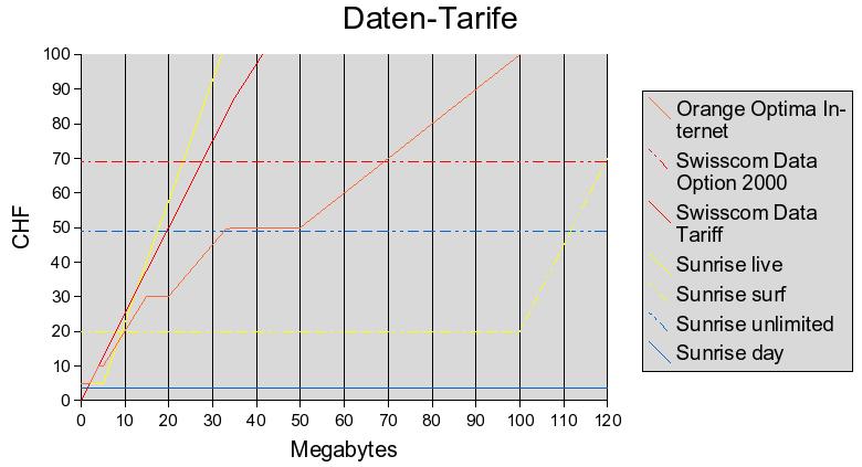 Datentarife 2007-03